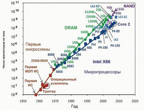 Рост количества транзисторов