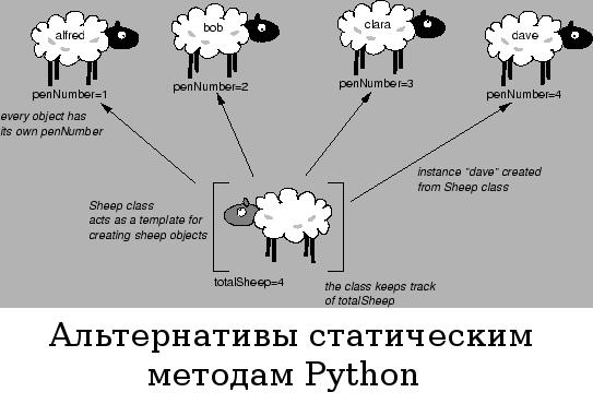 Альтернативы статическим методам Python