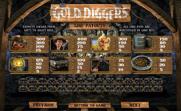 Игровой автомат Gold Diggers - настоящая золотая лихорадка в казино Адмирал