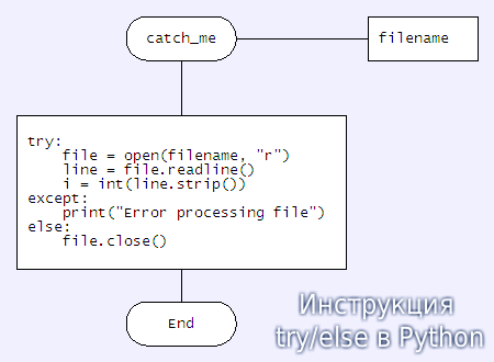 intructzia-try-else-python.png