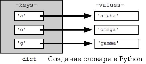 sozdanie-slovarei-v-python.png