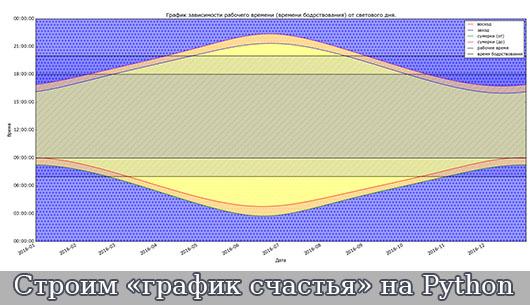 Строим «график счастья» на Python